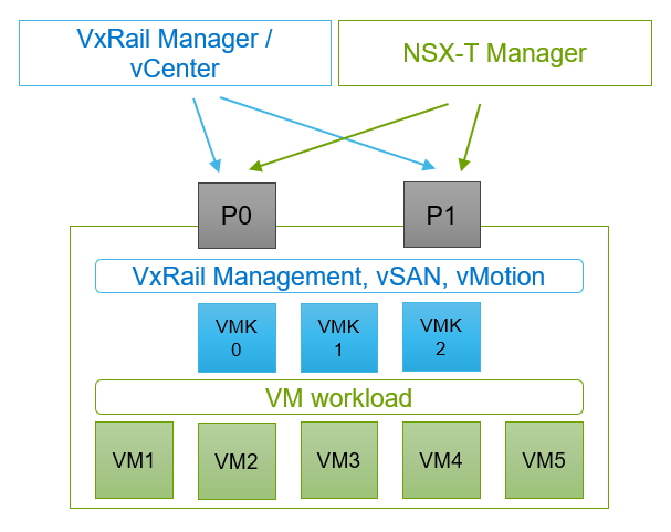 VxRAIL 7.0.0 software has been released