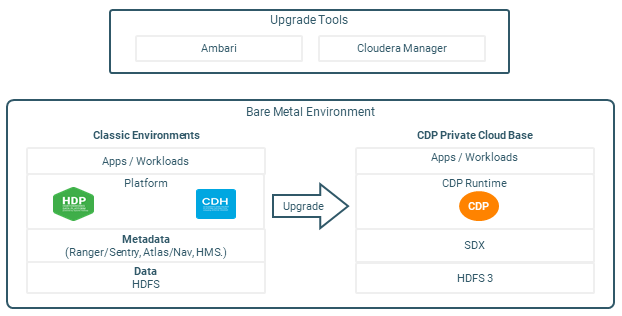 Upgrading to CDP Private Cloud Base