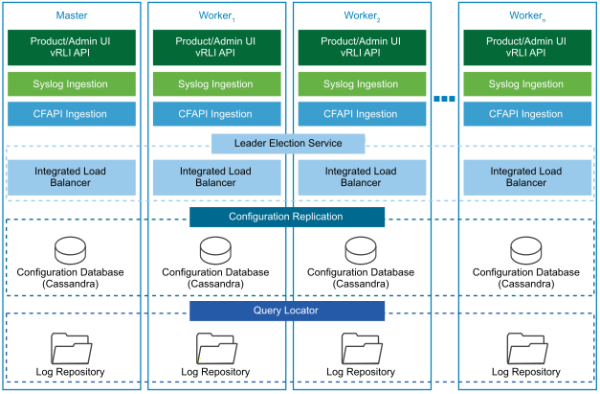 Each node in the vRealize Log Insight cluster contains repository, database, load balancing electing, syslog ingestion and UI modules.