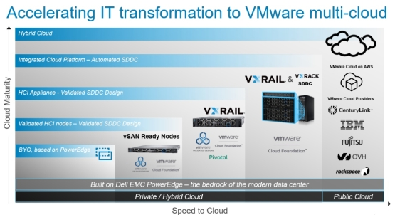 Vmware Validated Design With Vxrail Techbook Dell Emc Vxrail System Dell Technologies Info Hub
