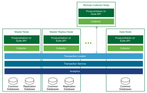 The high-level architecture of a vRealize Operations Manager deployment includes a master node, master replica node, data node, and remote collector.