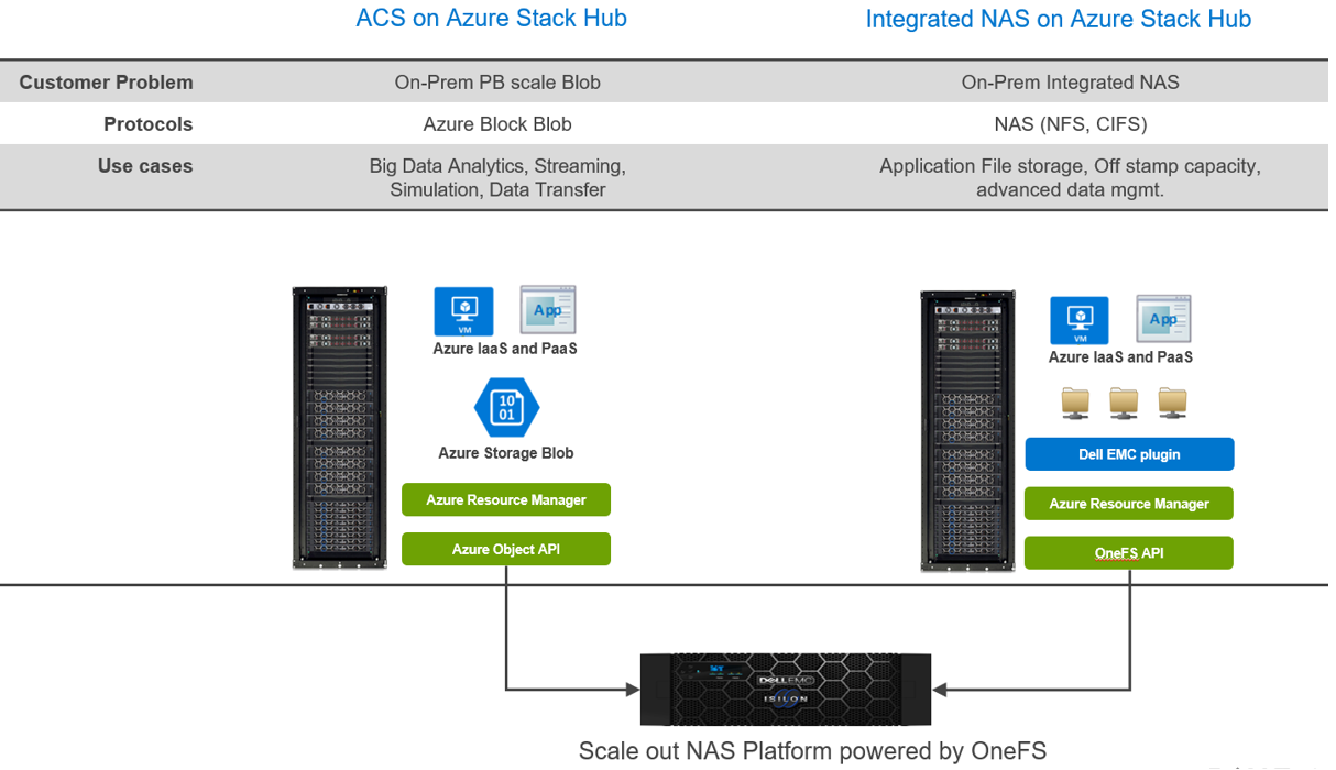 A side by side comparison of customer problem, protocols, and use cases for both ACS on Azure Stack Hub and Integrated NAS on Azure Stack Hub.